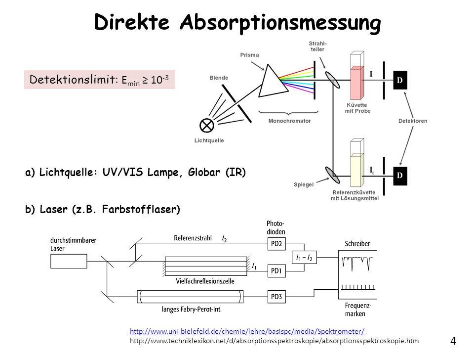 4 Direkte Absorptionsmessung a) Lichtquelle: UV/VIS Lampe, Globar (IR) b) Laser (z.B. Farbstofflaser) http://www.uni-bielefeld.de/chemie/lehre/basispc