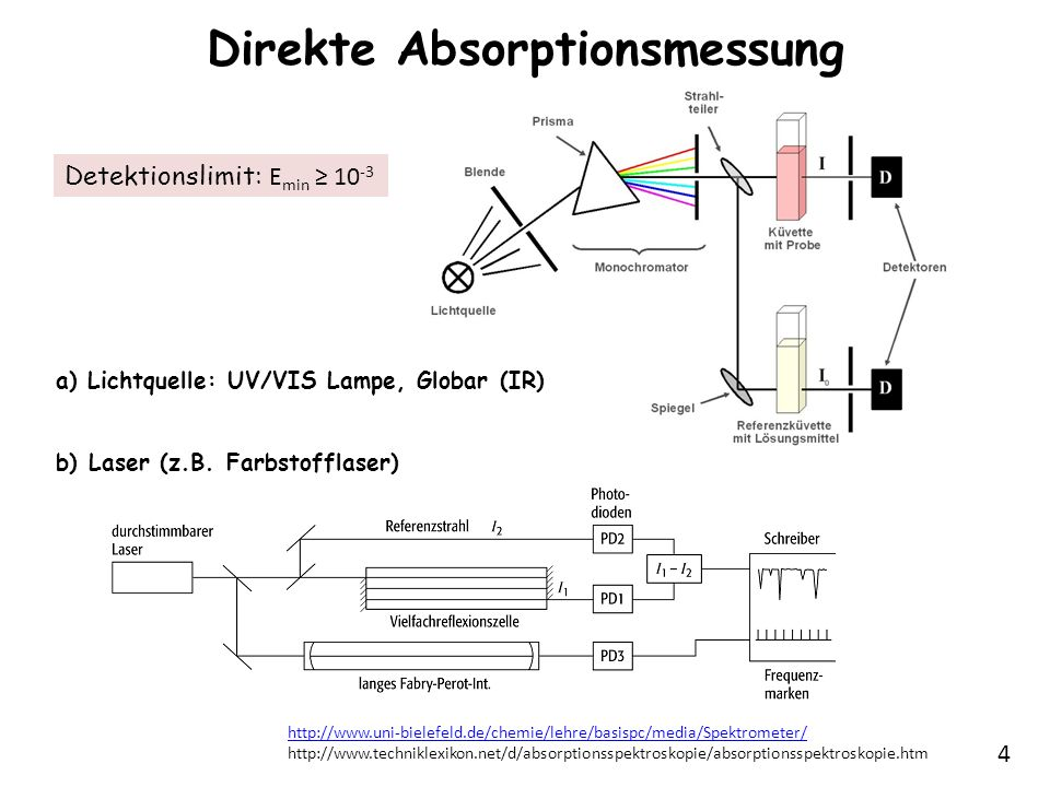 5 Tunable Diode Laser Absorption Spectroscopy (TDLAS) J.