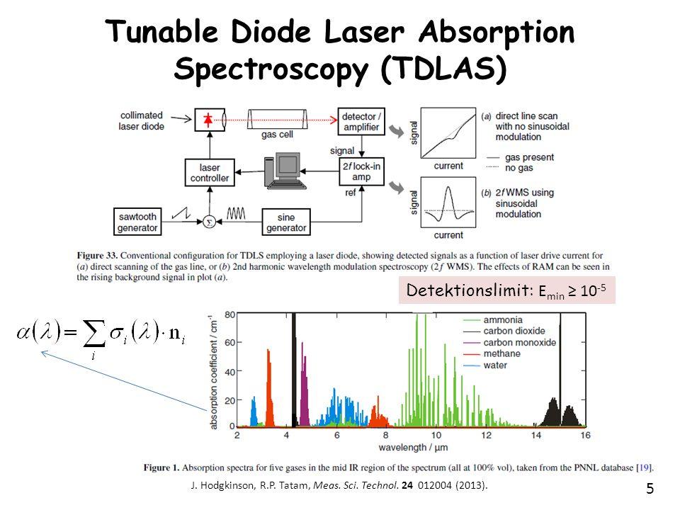 5 Tunable Diode Laser Absorption Spectroscopy (TDLAS) J. Hodgkinson, R.P. Tatam, Meas. Sci. Technol. 24 012004 (2013). Detektionslimit: E min 10 -5