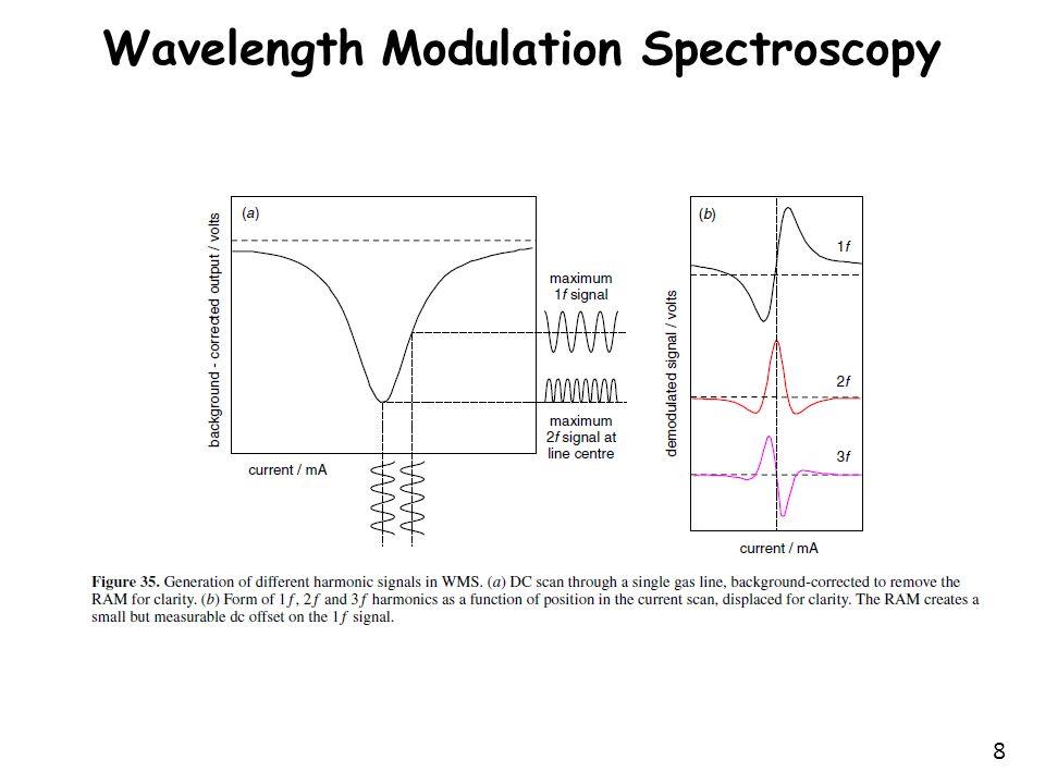 8 Wavelength Modulation Spectroscopy