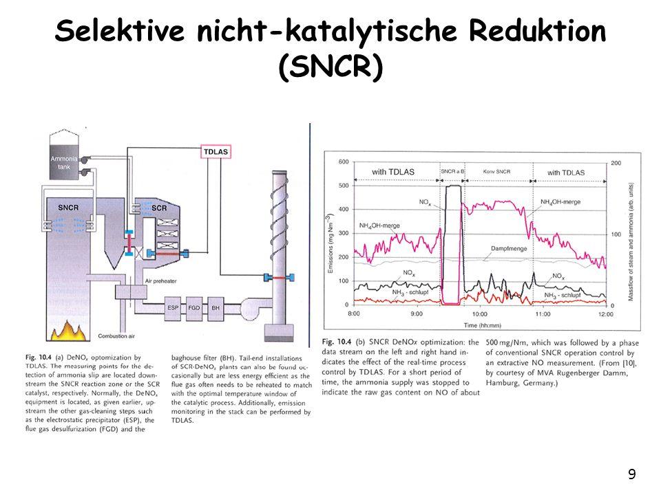 9 Selektive nicht-katalytische Reduktion (SNCR)