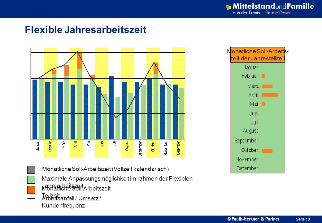 © Fauth-Herkner & Partner Seite 10 Flexible Jahresarbeitszeit Monatliche Soll-Arbeitszeit (Vollzeit kalendarisch) Maximale Anpassungsmöglichkeit im ra