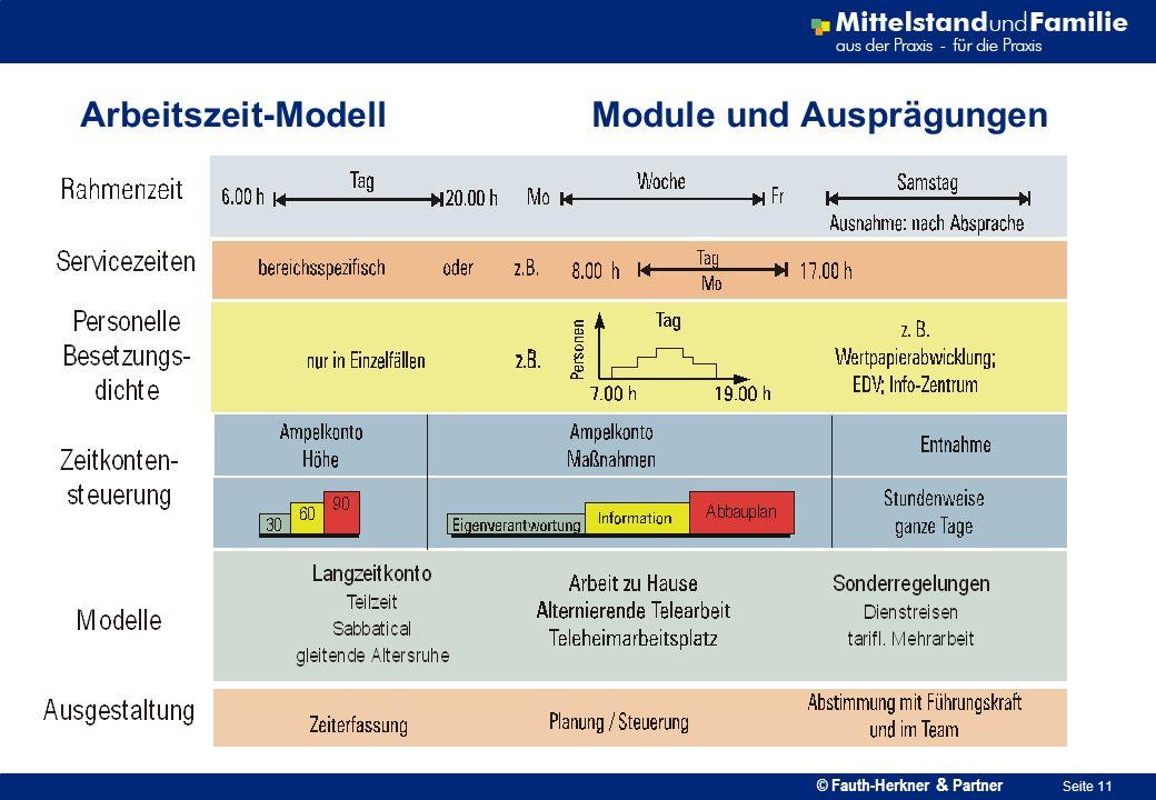 © Fauth-Herkner & Partner Seite 11 Arbeitszeit-Modell Module und Ausprägungen