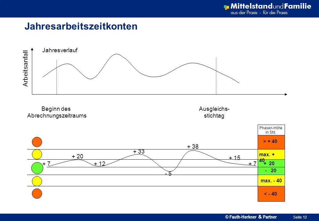 © Fauth-Herkner & Partner Seite 12 Jahresarbeitszeitkonten Phasen-Höhe in Std. > + 40 max. + 40 + 20 - 20 + 7 Beginn des Abrechnungszeitraums Jahresve