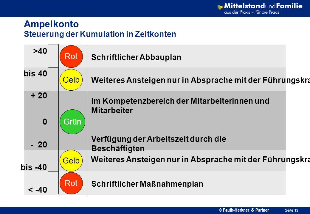 © Fauth-Herkner & Partner Seite 13 Ampelkonto Steuerung der Kumulation in Zeitkonten Rot Gelb Grün Schriftlicher Abbauplan Im Kompetenzbereich der Mit