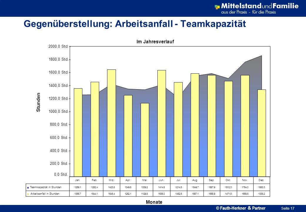© Fauth-Herkner & Partner Seite 17 Gegenüberstellung: Arbeitsanfall - Teamkapazität Im Jahresverlauf 0,0 Std. 200,0 Std. 400,0 Std. 600,0 Std. 800,0 S