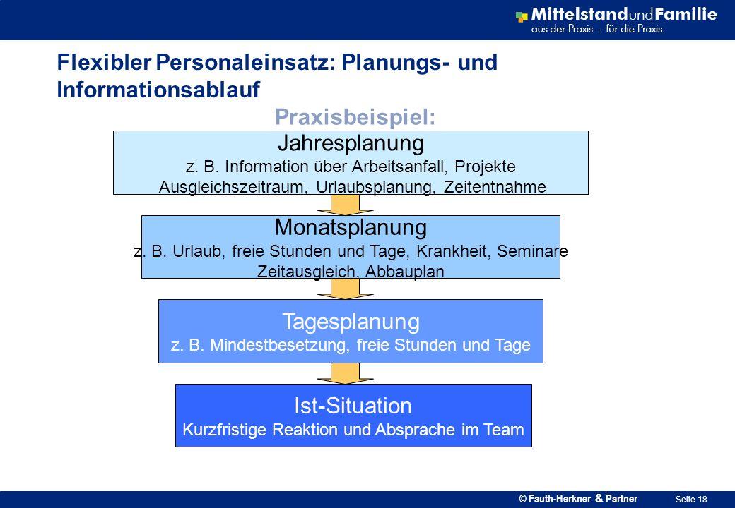 © Fauth-Herkner & Partner Seite 18 Flexibler Personaleinsatz: Planungs- und Informationsablauf Praxisbeispiel: Jahresplanung z. B. Information über Ar