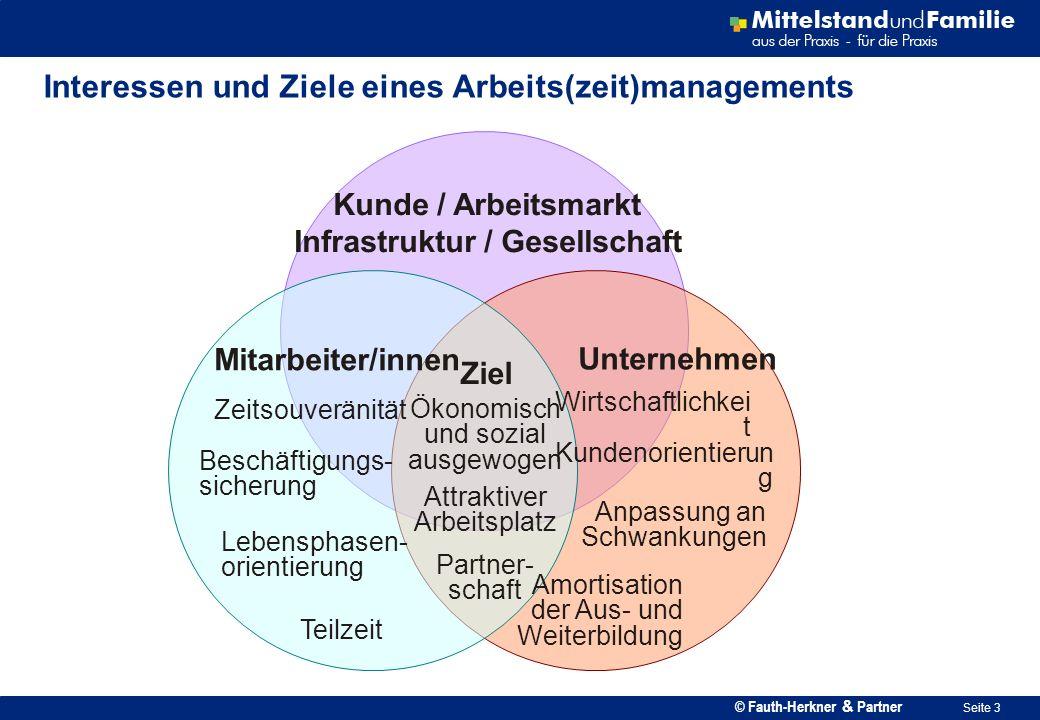 © Fauth-Herkner & Partner Seite 3 Interessen und Ziele eines Arbeits(zeit)managements Mitarbeiter/innen Ziel Unternehmen Zeitsouveränität Beschäftigun