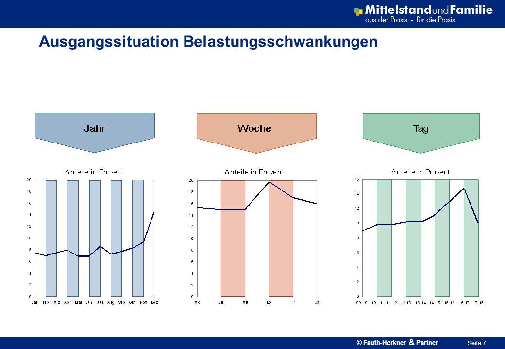 © Fauth-Herkner & Partner Seite 18 Flexibler Personaleinsatz: Planungs- und Informationsablauf Praxisbeispiel: Jahresplanung z.