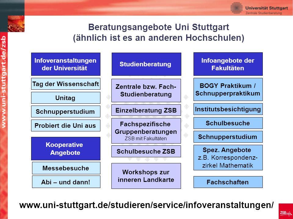Beratungsangebote Uni Stuttgart (ähnlich ist es an anderen Hochschulen) Tag der Wissenschaft Schnupperstudium Unitag Probiert die Uni aus Messebesuche Abi – und dann.