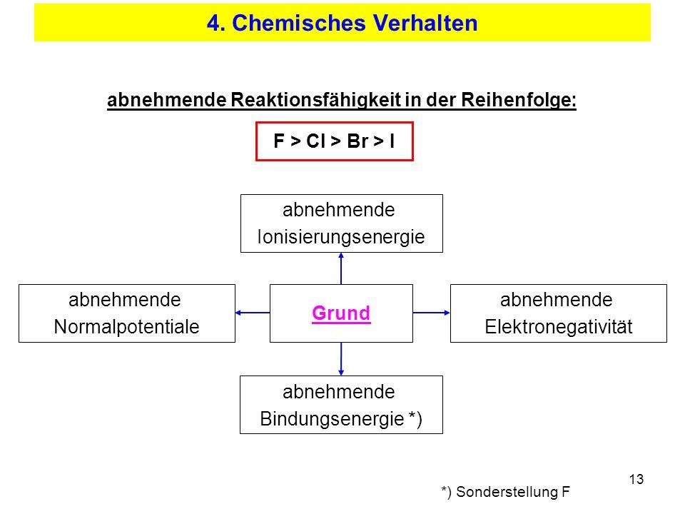 13 4. Chemisches Verhalten abnehmende Reaktionsfähigkeit in der Reihenfolge: F > Cl > Br > I Grund abnehmende Normalpotentiale abnehmende Ionisierungs