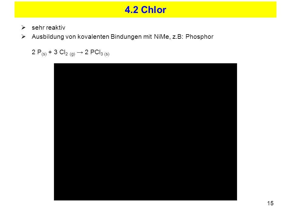 15 4.2 Chlor sehr reaktiv Ausbildung von kovalenten Bindungen mit NiMe, z.B: Phosphor 2 P (s) + 3 Cl 2 (g) 2 PCl 3 (s)