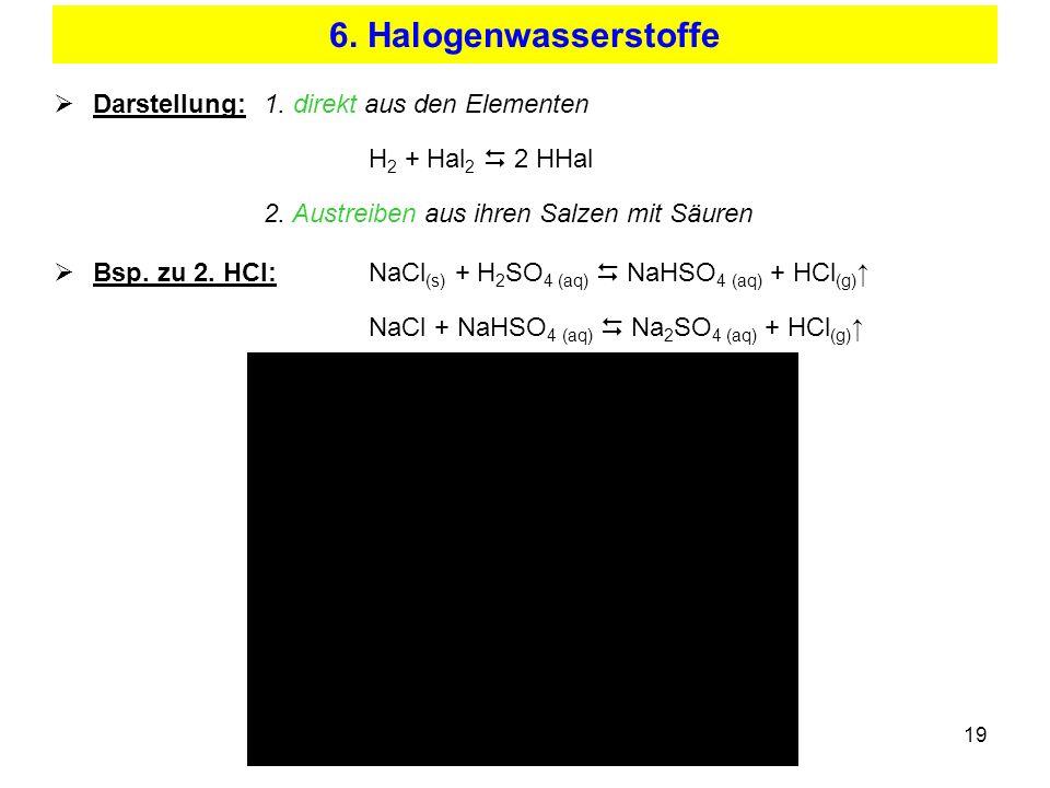 19 6. Halogenwasserstoffe Darstellung:1. direkt aus den Elementen H 2 + Hal 2 2 HHal 2. Austreiben aus ihren Salzen mit Säuren Bsp. zu 2. HCl:NaCl (s)
