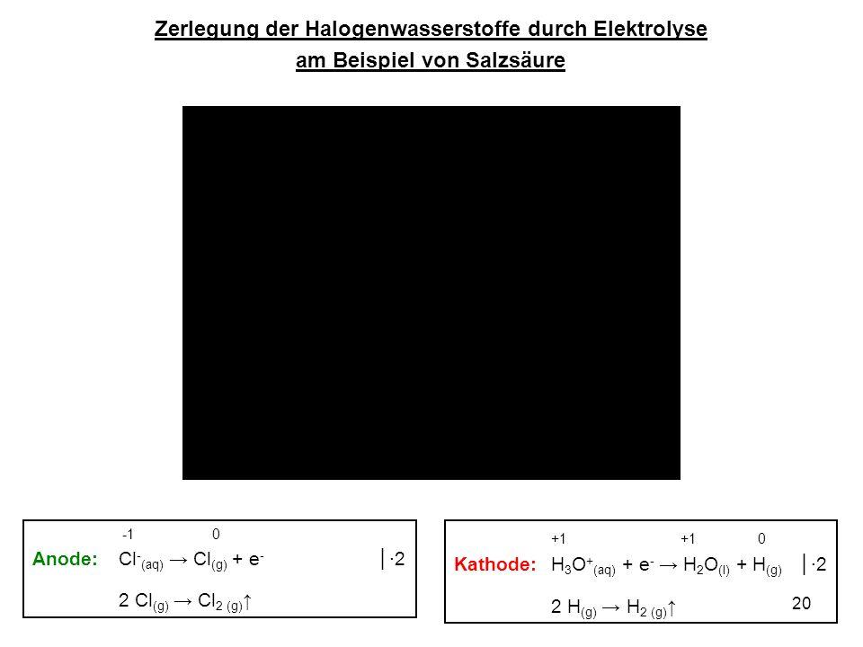 20 Zerlegung der Halogenwasserstoffe durch Elektrolyse am Beispiel von Salzsäure +1 +1 0 Kathode: H 3 O + (aq) + e - H 2 O (l) + H (g) 2 2 H (g) H 2 (