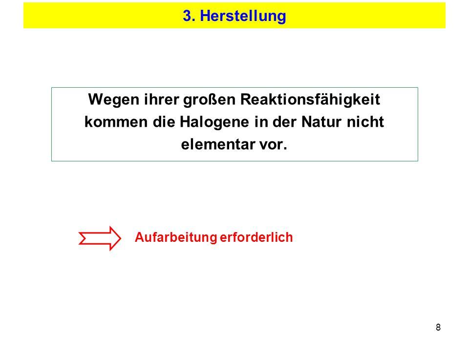8 3. Herstellung Wegen ihrer großen Reaktionsfähigkeit kommen die Halogene in der Natur nicht elementar vor. Aufarbeitung erforderlich