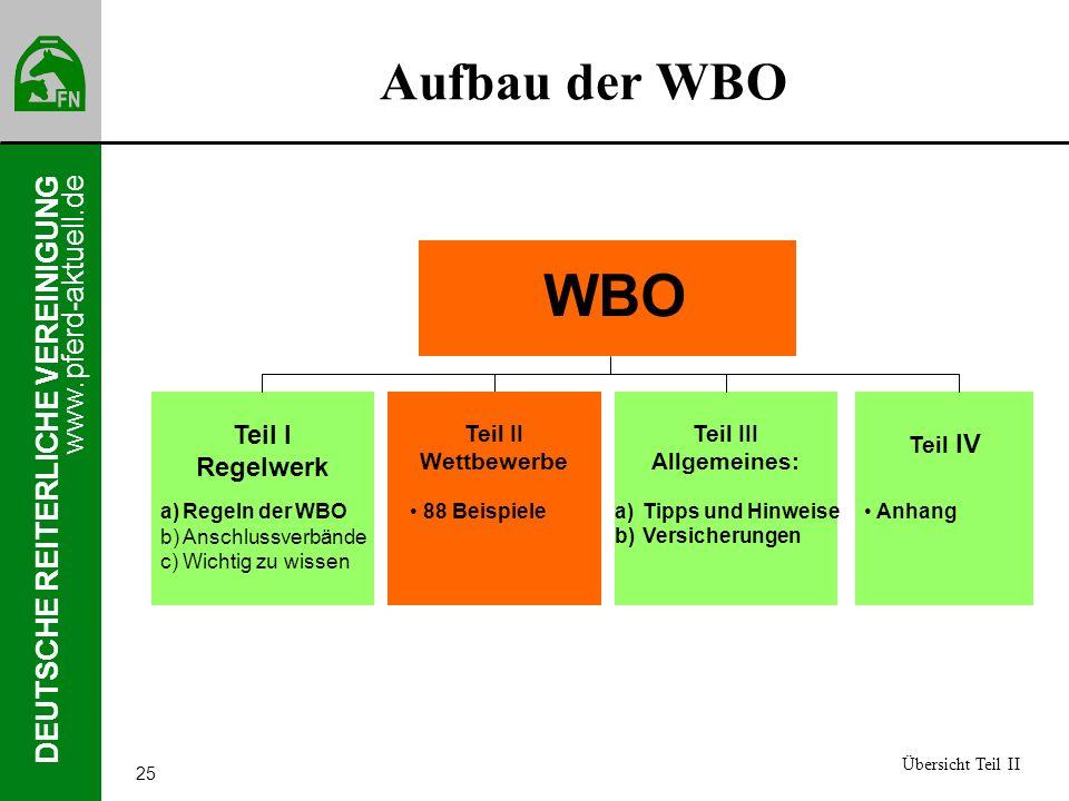 www.pferd-aktuell.de DEUTSCHE REITERLICHE VEREINIGUNG 25 Aufbau der WBO Übersicht Teil II Teil I Regelwerk a)Regeln der WBO b)Anschlussverbände c)Wich