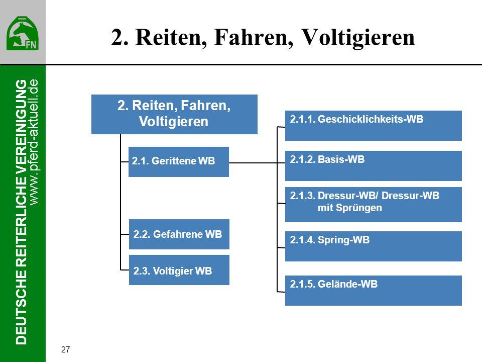 www.pferd-aktuell.de DEUTSCHE REITERLICHE VEREINIGUNG 27 2. Reiten, Fahren, Voltigieren 2.2. Gefahrene WB 2.3. Voltigier WB 2. Reiten, Fahren, Voltigi
