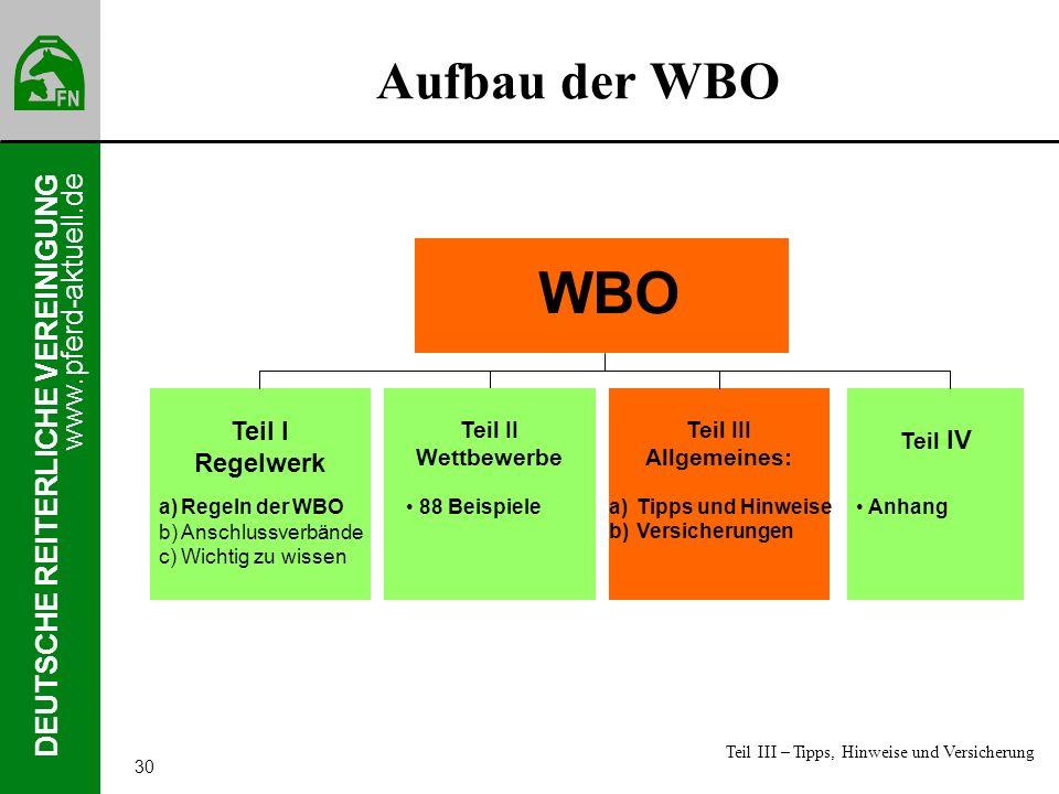 www.pferd-aktuell.de DEUTSCHE REITERLICHE VEREINIGUNG 30 Aufbau der WBO Teil I Regelwerk a)Regeln der WBO b)Anschlussverbände c)Wichtig zu wissen Teil