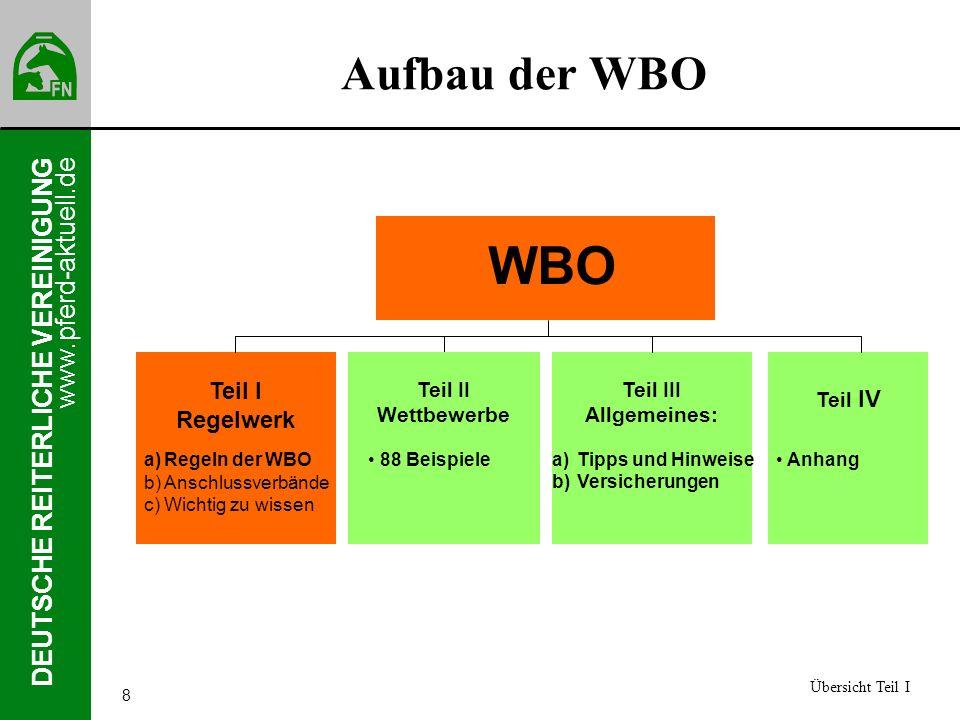 www.pferd-aktuell.de DEUTSCHE REITERLICHE VEREINIGUNG 8 Aufbau der WBO Übersicht Teil I Teil I Regelwerk a)Regeln der WBO b)Anschlussverbände c)Wichti