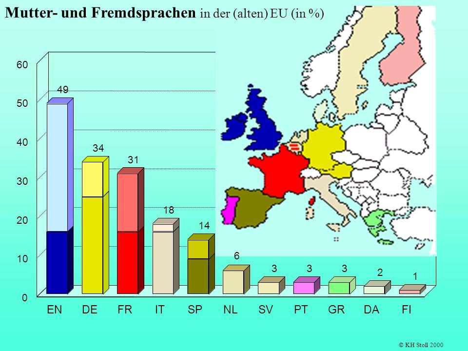 49 34 31 18 14 333 2 1 ENDEFRITSPNLSVPTGRDAFI 0 10 20 30 40 50 60 © KH Stoll 2000 6 Mutter- und Fremdsprachen in der (alten) EU (in %)