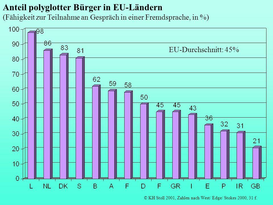 © KH Stoll 2001, Zahlen nach West/ Edge/ Stokes 2000, 31 f. EU-Durchschnitt: 45% Anteil polyglotter Bürger in EU-Ländern (Fähigkeit zur Teilnahme an G