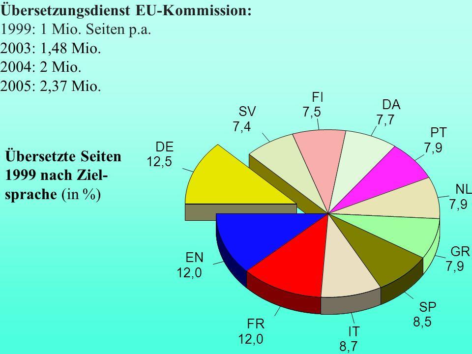 Übersetzungsdienst EU-Kommission: 1999: 1 Mio. Seiten p.a. 2003: 1,48 Mio. 2004: 2 Mio. 2005: 2,37 Mio. DE 12,5 EN 12,0 FR 12,0 IT 8,7 SP 8,5 GR 7,9 N