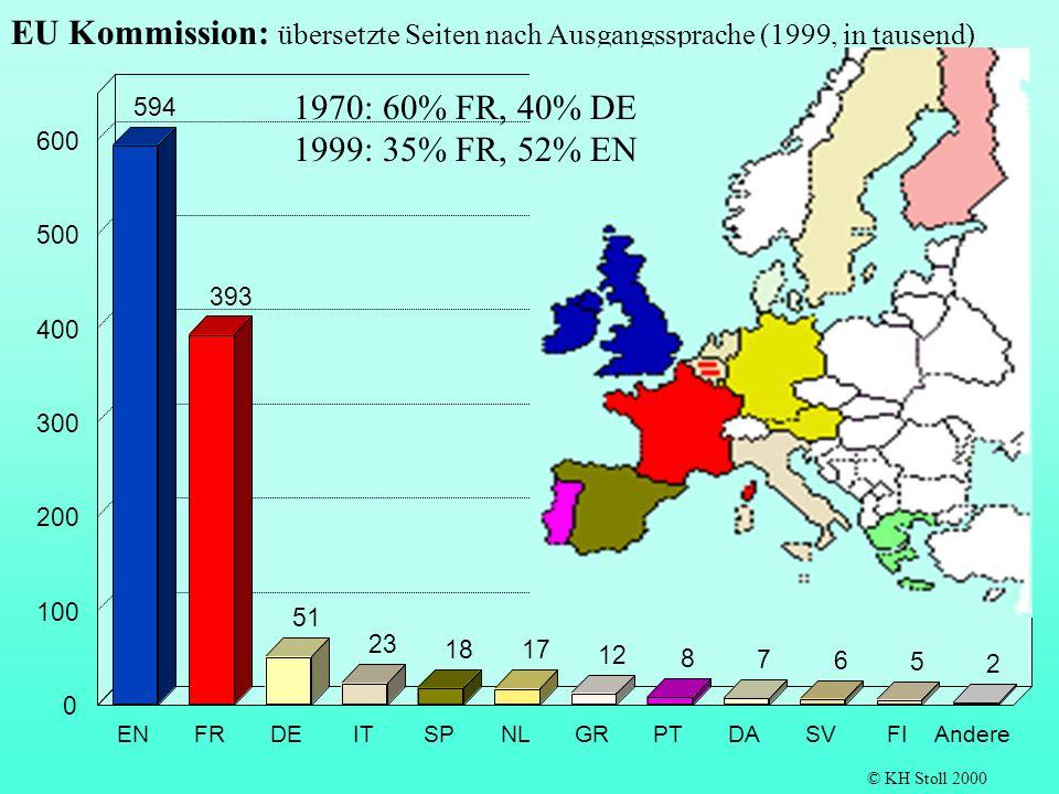 594 393 51 23 18 17 12 8 7 6 5 2 ENFRDEITSPNLGRPTDASVFIAndere 0 100 200 300 400 500 600 EU Kommission: übersetzte Seiten nach Ausgangssprache (1999, i