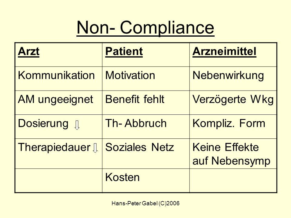 Hans-Peter Gabel (C)2006 Compliance Abhängigkeit von AM AM schädigen das Immunsystem AM nur, wenn wirklich krank Beipackzettel – NW Therapie bis zum T