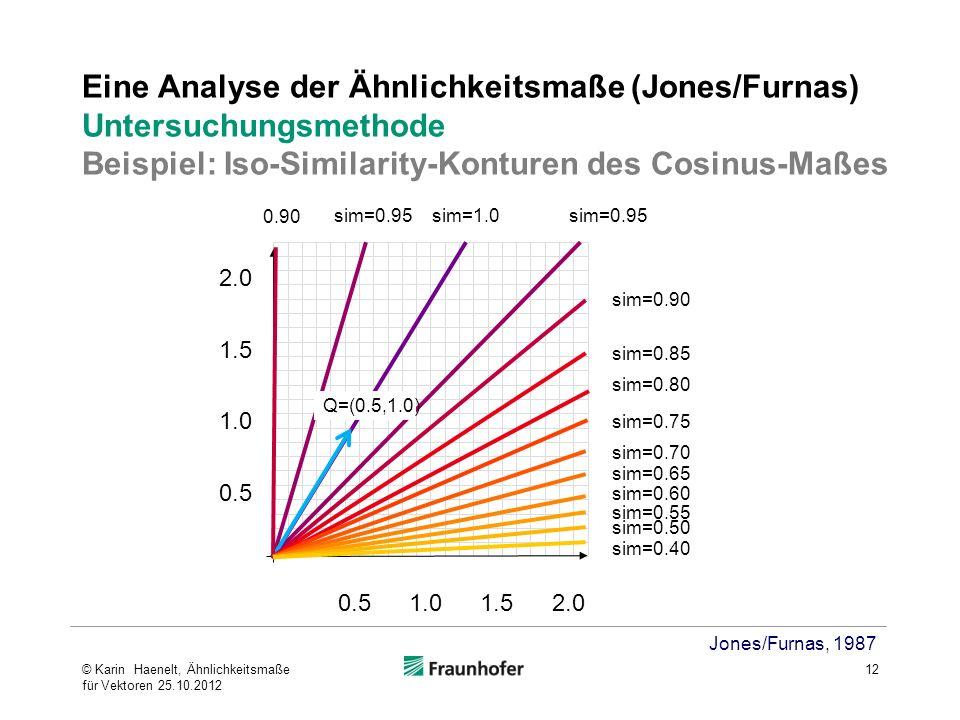 Eine Analyse der Ähnlichkeitsmaße (Jones/Furnas) Untersuchungsmethode Beispiel: Iso-Similarity-Konturen des Cosinus-Maßes Jones/Furnas, 1987 0.5 1.0 1