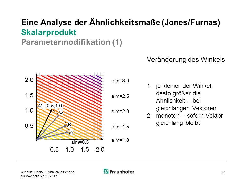 Eine Analyse der Ähnlichkeitsmaße (Jones/Furnas) Skalarprodukt Parametermodifikation (1) 0.5 1.0 1.5 2.0 0.51.01.52.0 sim=3.0 sim=2.5 sim=2.0 sim=1.5