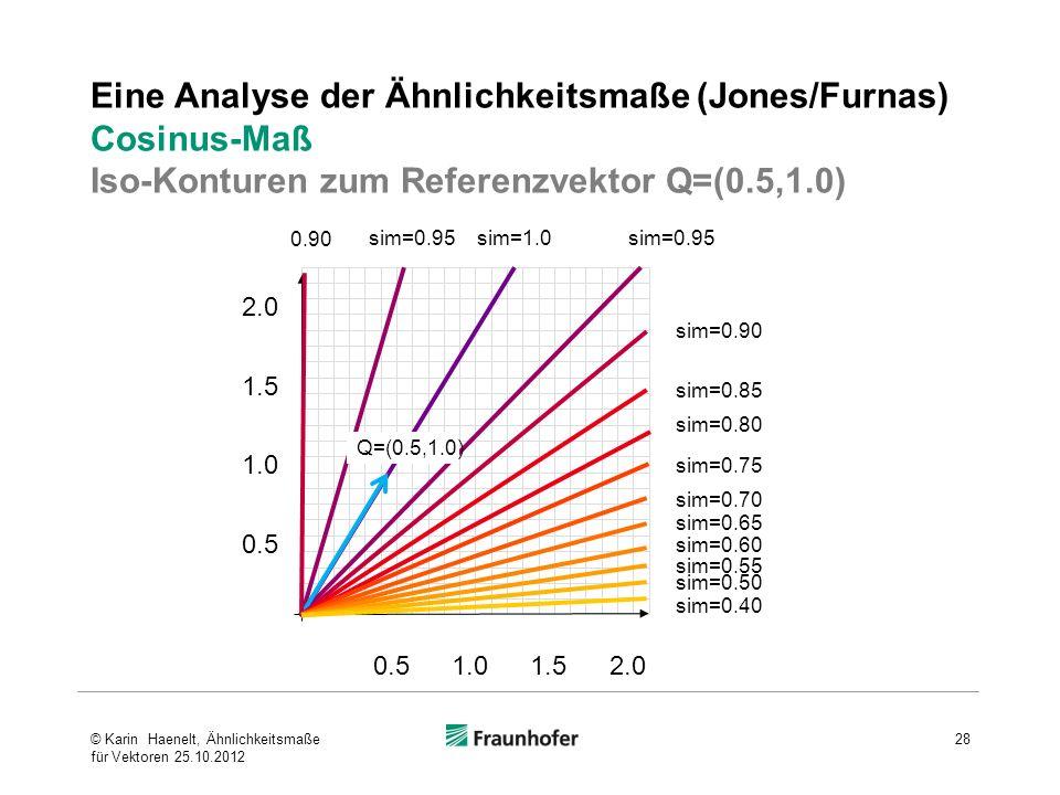 Eine Analyse der Ähnlichkeitsmaße (Jones/Furnas) Cosinus-Maß Iso-Konturen zum Referenzvektor Q=(0.5,1.0) 0.5 1.0 1.5 2.0 0.51.01.52.0 sim=1.0sim=0.95