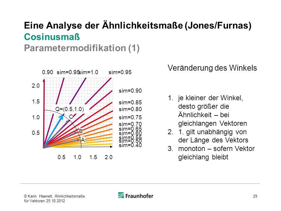Eine Analyse der Ähnlichkeitsmaße (Jones/Furnas) Cosinusmaß Parametermodifikation (1) Veränderung des Winkels 1.je kleiner der Winkel, desto größer di