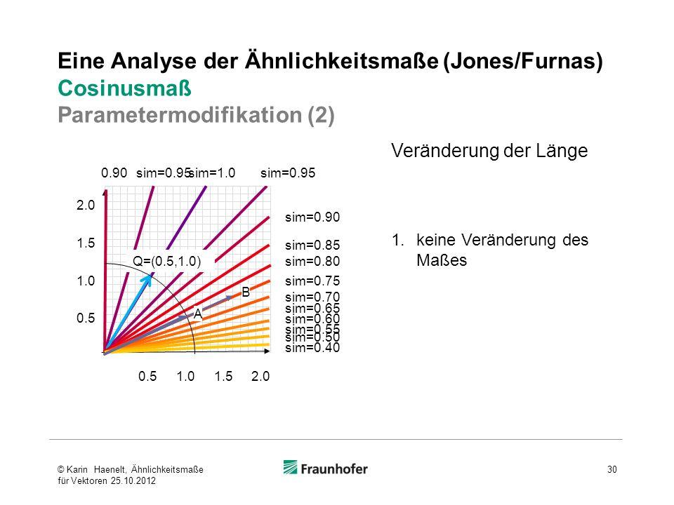 Eine Analyse der Ähnlichkeitsmaße (Jones/Furnas) Cosinusmaß Parametermodifikation (2) Veränderung der Länge 1.keine Veränderung des Maßes 0.5 1.0 1.5