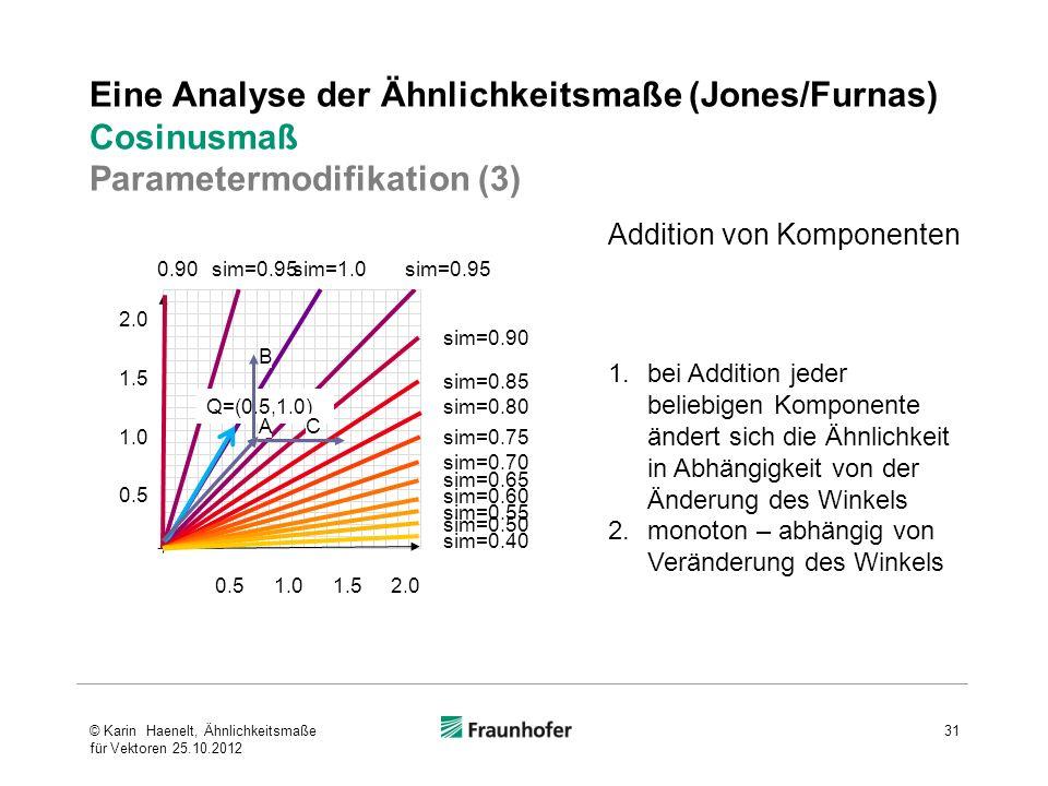 Eine Analyse der Ähnlichkeitsmaße (Jones/Furnas) Cosinusmaß Parametermodifikation (3) Addition von Komponenten 1.bei Addition jeder beliebigen Kompone