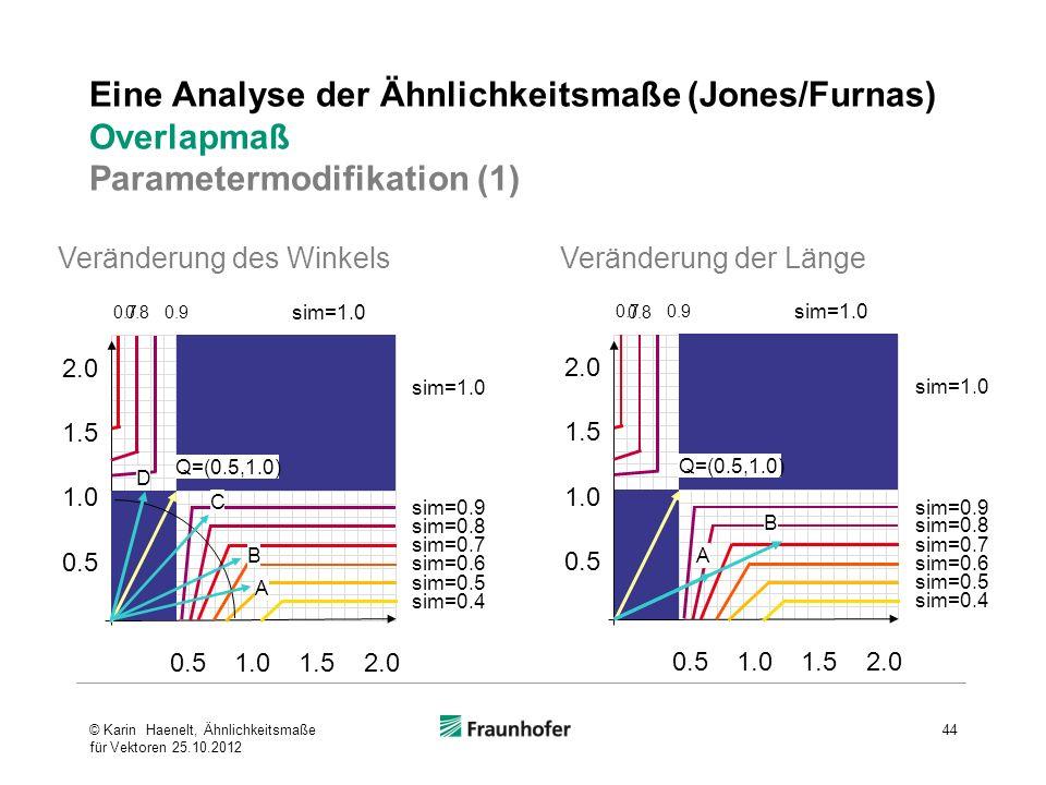 Eine Analyse der Ähnlichkeitsmaße (Jones/Furnas) Overlapmaß Parametermodifikation (1) C B A Veränderung des WinkelsVeränderung der Länge D A B © Karin