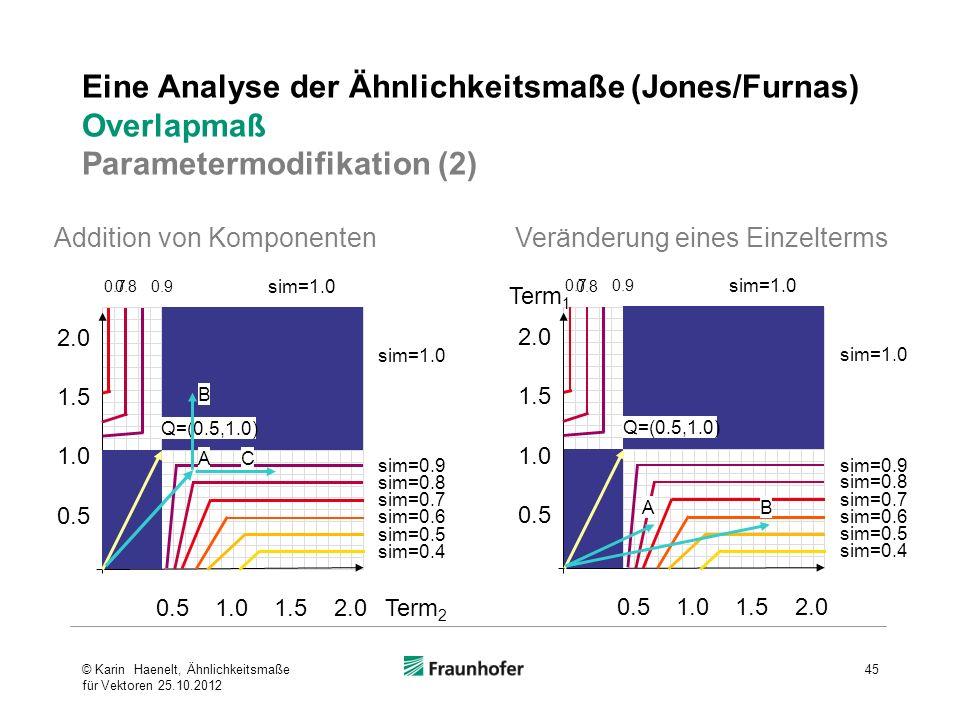 Eine Analyse der Ähnlichkeitsmaße (Jones/Furnas) Overlapmaß Parametermodifikation (2) AB Addition von KomponentenVeränderung eines Einzelterms A B C ©