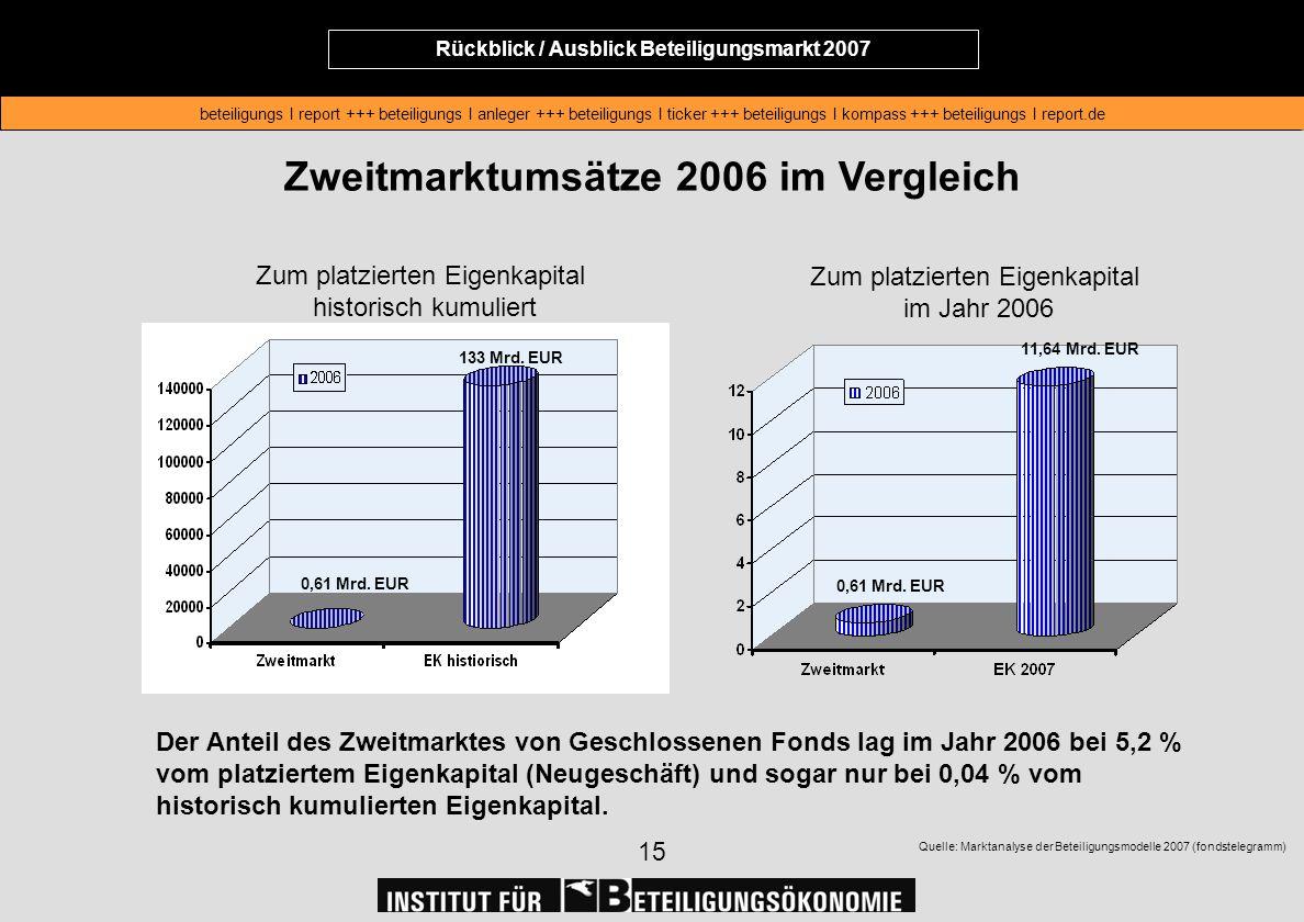 Rückblick / Ausblick Beteiligungsmarkt 2007 beteiligungs I report +++ beteiligungs I anleger +++ beteiligungs I ticker +++ beteiligungs I kompass +++ beteiligungs I report.de Rückblick / Ausblick Beteiligungsmarkt 2007 beteiligungs I report +++ beteiligungs I anleger +++ beteiligungs I ticker +++ beteiligungs I kompass +++ beteiligungs I report.de 15 Zweitmarktumsätze 2006 im Vergleich Quelle: Marktanalyse der Beteiligungsmodelle 2007 (fondstelegramm) 133 Mrd.