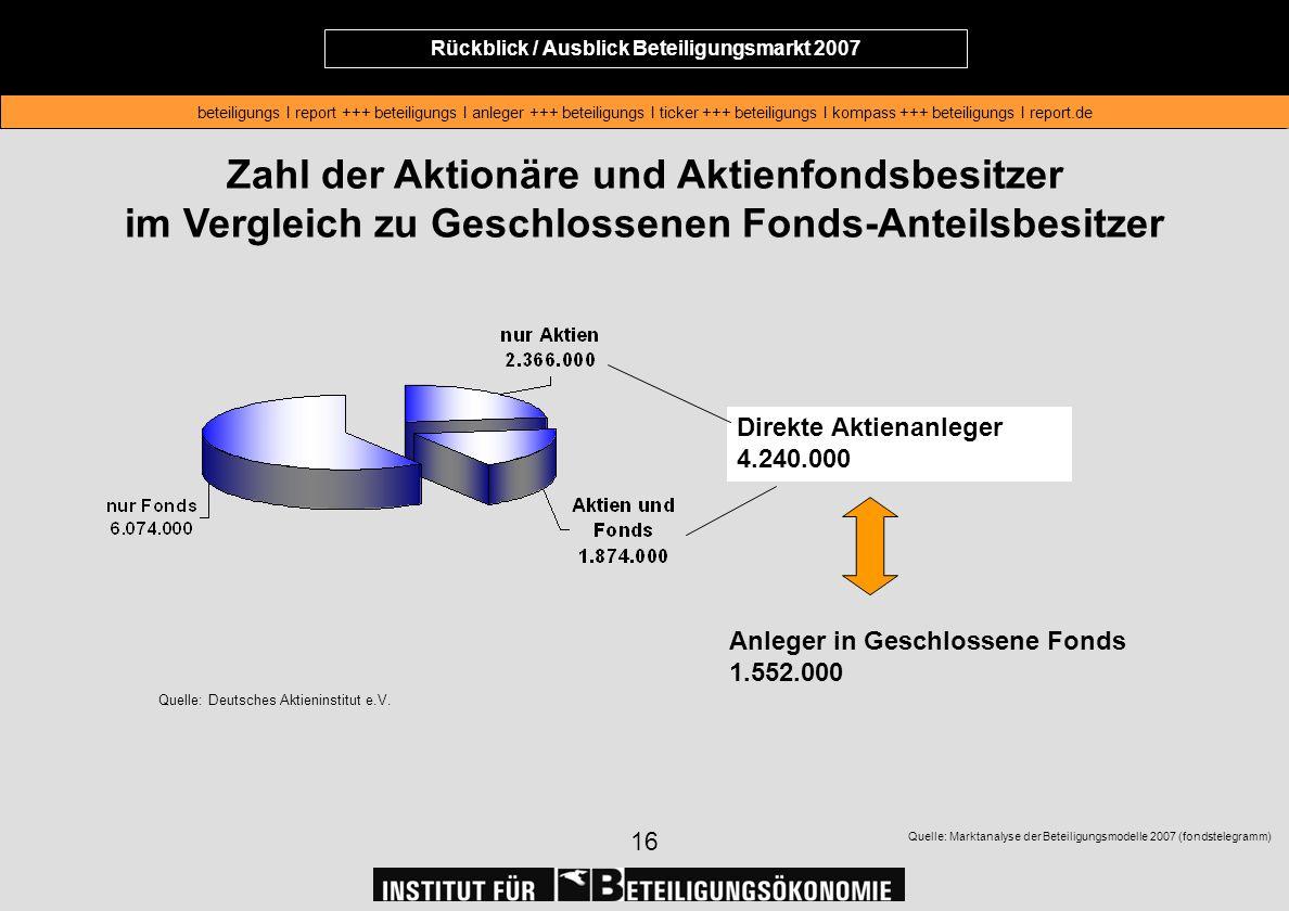 Rückblick / Ausblick Beteiligungsmarkt 2007 beteiligungs I report +++ beteiligungs I anleger +++ beteiligungs I ticker +++ beteiligungs I kompass +++ beteiligungs I report.de Rückblick / Ausblick Beteiligungsmarkt 2007 beteiligungs I report +++ beteiligungs I anleger +++ beteiligungs I ticker +++ beteiligungs I kompass +++ beteiligungs I report.de 16 Zahl der Aktionäre und Aktienfondsbesitzer im Vergleich zu Geschlossenen Fonds-Anteilsbesitzer Quelle: Deutsches Aktieninstitut e.V.
