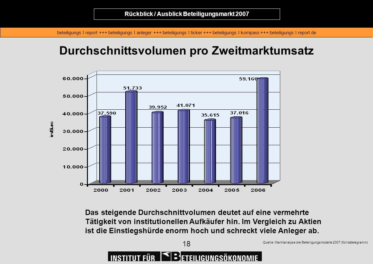 Rückblick / Ausblick Beteiligungsmarkt 2007 beteiligungs I report +++ beteiligungs I anleger +++ beteiligungs I ticker +++ beteiligungs I kompass +++ beteiligungs I report.de Rückblick / Ausblick Beteiligungsmarkt 2007 beteiligungs I report +++ beteiligungs I anleger +++ beteiligungs I ticker +++ beteiligungs I kompass +++ beteiligungs I report.de 18 Durchschnittsvolumen pro Zweitmarktumsatz Das steigende Durchschnittvolumen deutet auf eine vermehrte Tätigkeit von institutionellen Aufkäufer hin.