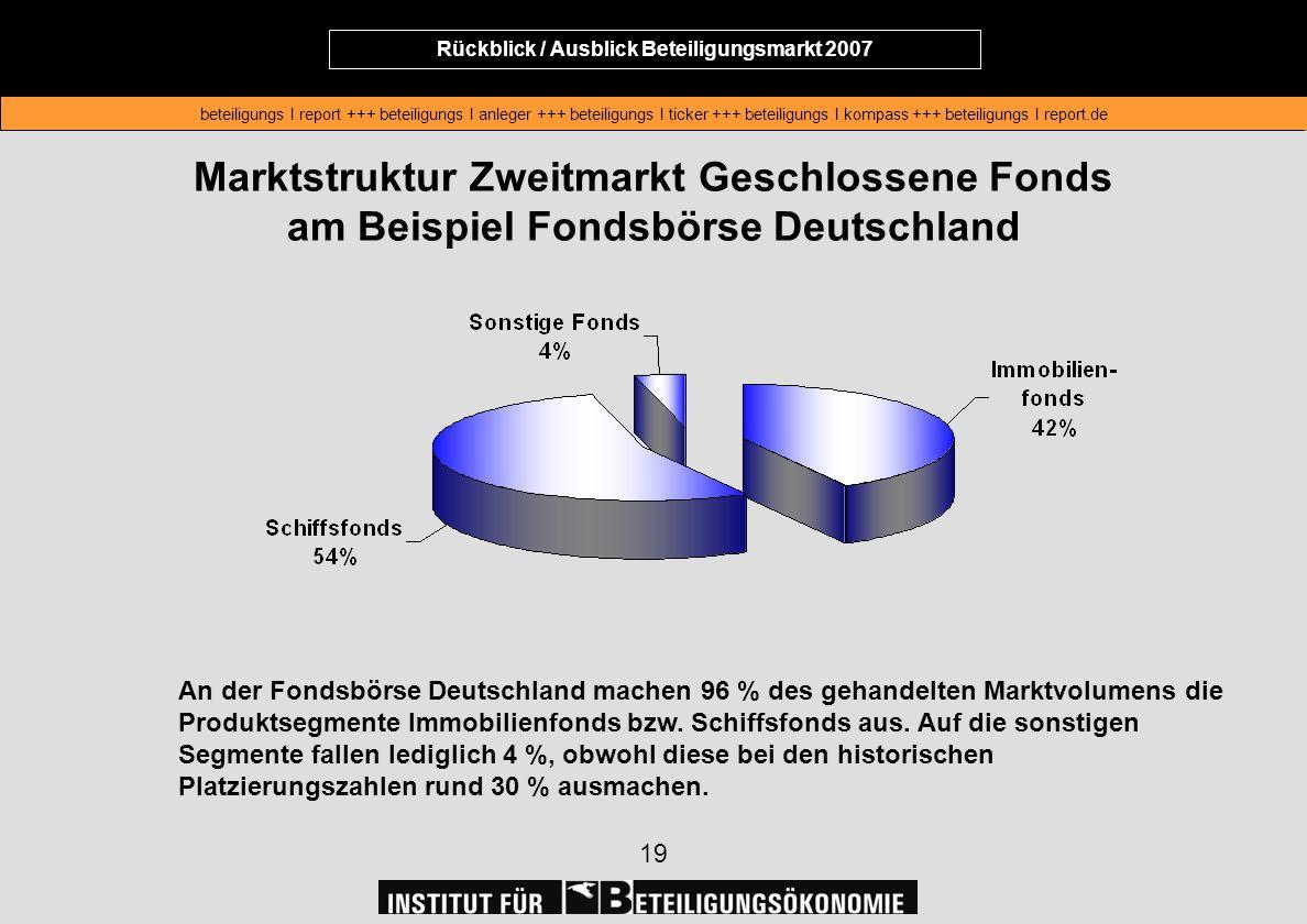Rückblick / Ausblick Beteiligungsmarkt 2007 beteiligungs I report +++ beteiligungs I anleger +++ beteiligungs I ticker +++ beteiligungs I kompass +++ beteiligungs I report.de Rückblick / Ausblick Beteiligungsmarkt 2007 beteiligungs I report +++ beteiligungs I anleger +++ beteiligungs I ticker +++ beteiligungs I kompass +++ beteiligungs I report.de 19 Marktstruktur Zweitmarkt Geschlossene Fonds am Beispiel Fondsbörse Deutschland An der Fondsbörse Deutschland machen 96 % des gehandelten Marktvolumens die Produktsegmente Immobilienfonds bzw.