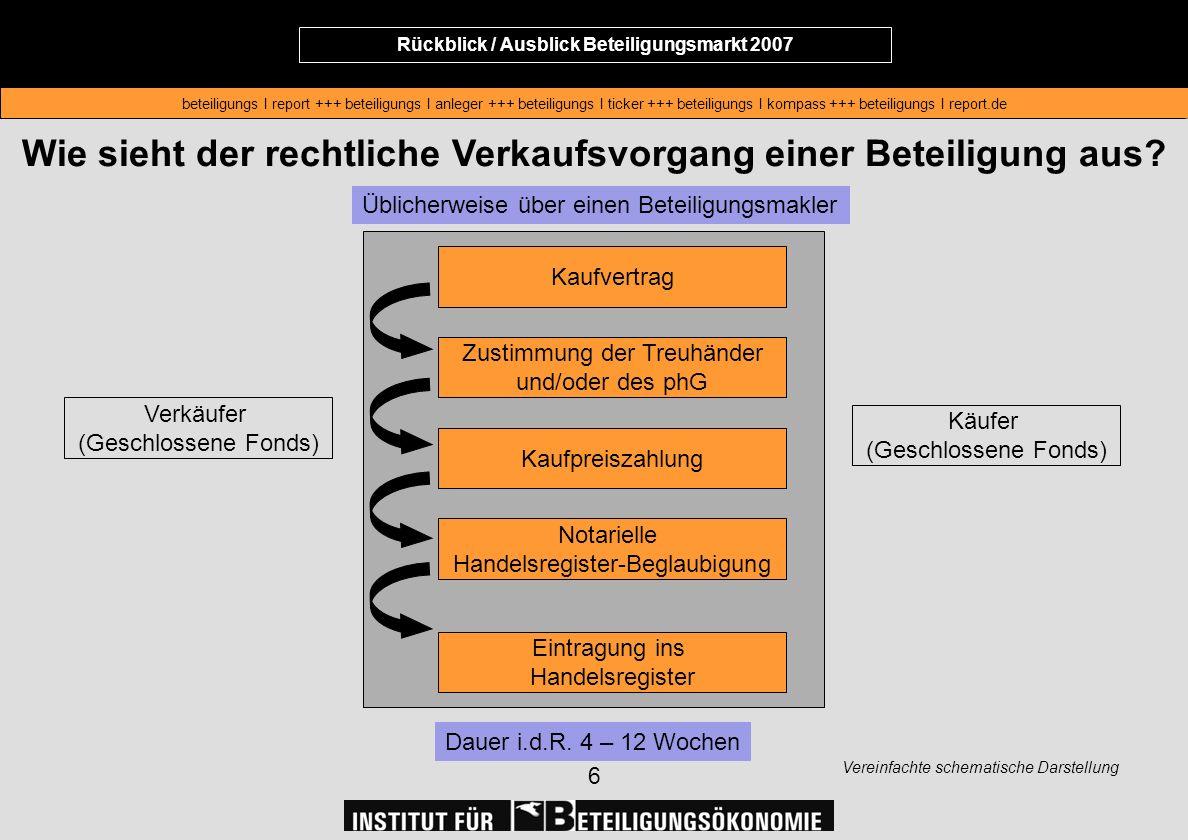 Rückblick / Ausblick Beteiligungsmarkt 2007 beteiligungs I report +++ beteiligungs I anleger +++ beteiligungs I ticker +++ beteiligungs I kompass +++ beteiligungs I report.de Rückblick / Ausblick Beteiligungsmarkt 2007 beteiligungs I report +++ beteiligungs I anleger +++ beteiligungs I ticker +++ beteiligungs I kompass +++ beteiligungs I report.de 17 Anzahl der Zweitmarkt-Anteilserwerber im Vergleich zu Neuerwerbern in 2006 Die Anzahl der Zweitmarktverkäufer lag nur bei 0,9 % der Neuzeichner im Jahr 2006 sowie 0,2 % der Gesamtanleger.