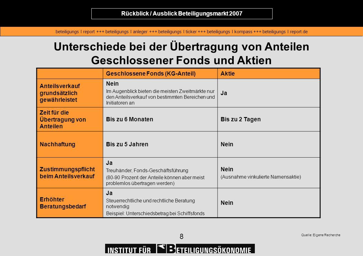 Rückblick / Ausblick Beteiligungsmarkt 2007 beteiligungs I report +++ beteiligungs I anleger +++ beteiligungs I ticker +++ beteiligungs I kompass +++ beteiligungs I report.de Rückblick / Ausblick Beteiligungsmarkt 2007 beteiligungs I report +++ beteiligungs I anleger +++ beteiligungs I ticker +++ beteiligungs I kompass +++ beteiligungs I report.de 9 Gebühren für den An- und Verkauf Geschlossene Fonds (KG-Anteil)Aktie Gebühren Je nach Anbieter fallen zwischen 3 und 5 Prozent des Verkaufspreises an (meist werden die Gebühren zwischen Verkäufer und Käufer aufgeteilt) Normalerweise werden eine Minimum- Ordergebühr und eine Provision berechnet (z.B.