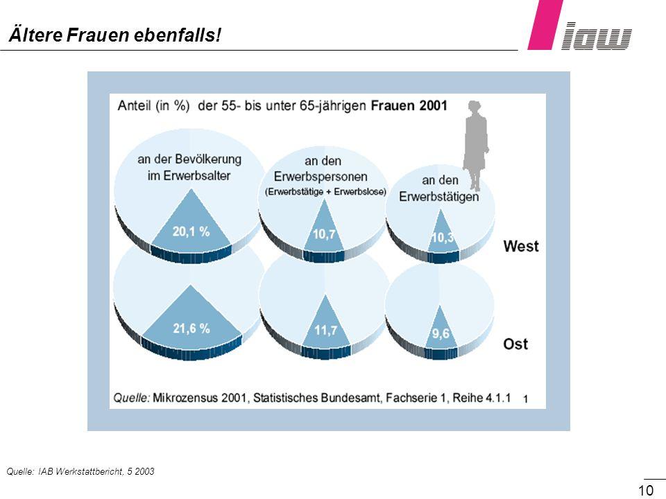 10 Ältere Frauen ebenfalls! Quelle: IAB Werkstattbericht, 5 2003