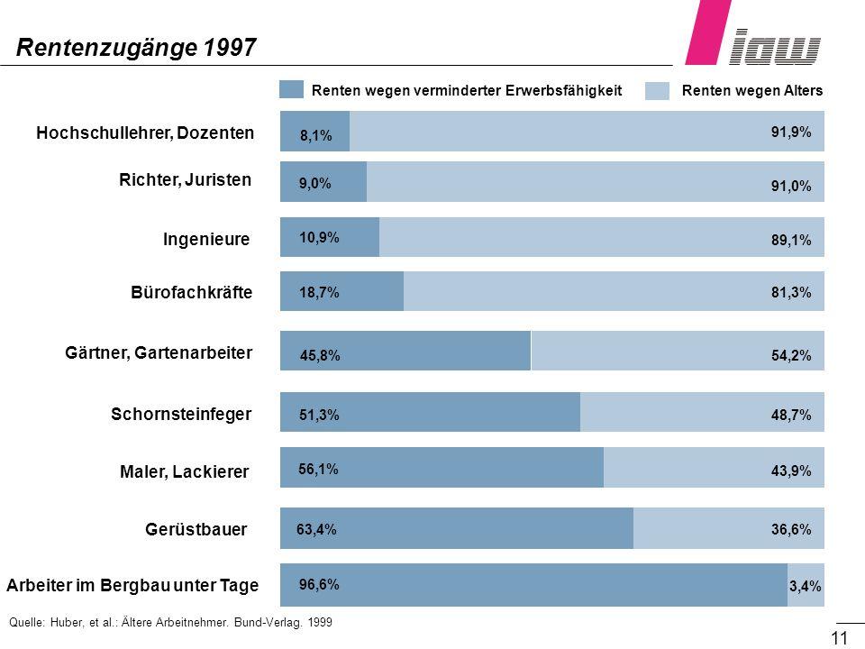 11 Quelle: Huber, et al.: Ältere Arbeitnehmer. Bund-Verlag. 1999 Rentenzugänge 1997 Arbeiter im Bergbau unter Tage Hochschullehrer, Dozenten Richter,