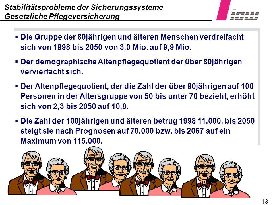 13 Stabilitätsprobleme der Sicherungssysteme Gesetzliche Pflegeversicherung Die Gruppe der 80jährigen und älteren Menschen verdreifacht sich von 1998