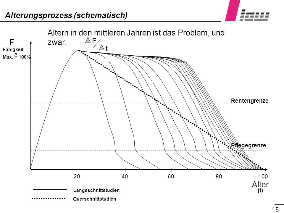 18 F (t) Altern in den mittleren Jahren ist das Problem, und zwar: F t Längsschnittstudien Querschnittstudien Fähigkeit Alter 20406080100 Max. = 100%