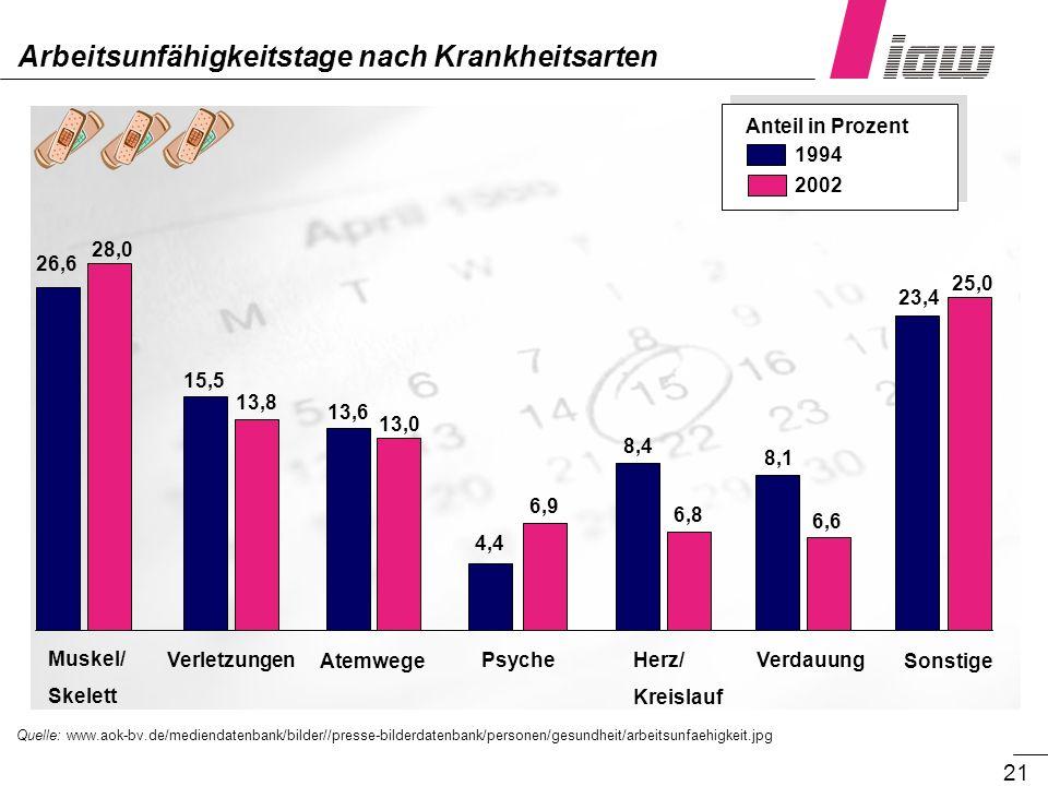 21 Arbeitsunfähigkeitstage nach Krankheitsarten Quelle: www.aok-bv.de/mediendatenbank/bilder//presse-bilderdatenbank/personen/gesundheit/arbeitsunfaeh