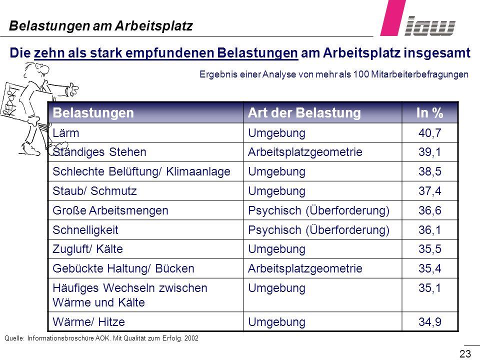 23 Die zehn als stark empfundenen Belastungen am Arbeitsplatz insgesamt Ergebnis einer Analyse von mehr als 100 Mitarbeiterbefragungen BelastungenArt