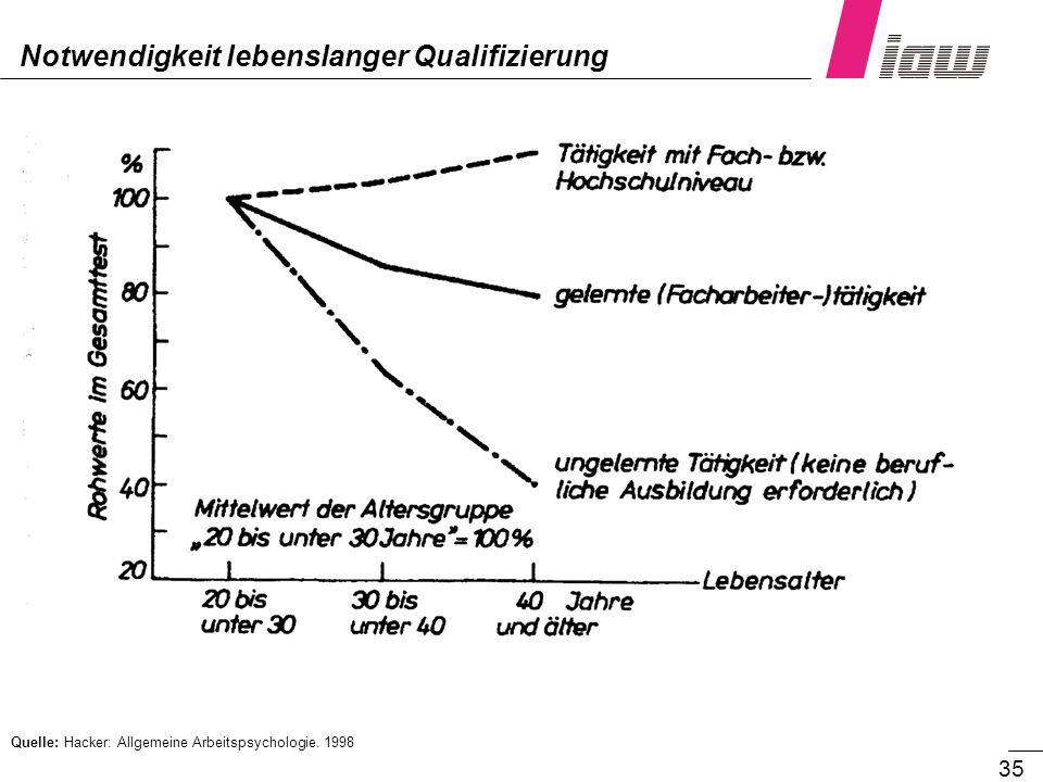 35 Notwendigkeit lebenslanger Qualifizierung Quelle: Hacker: Allgemeine Arbeitspsychologie. 1998