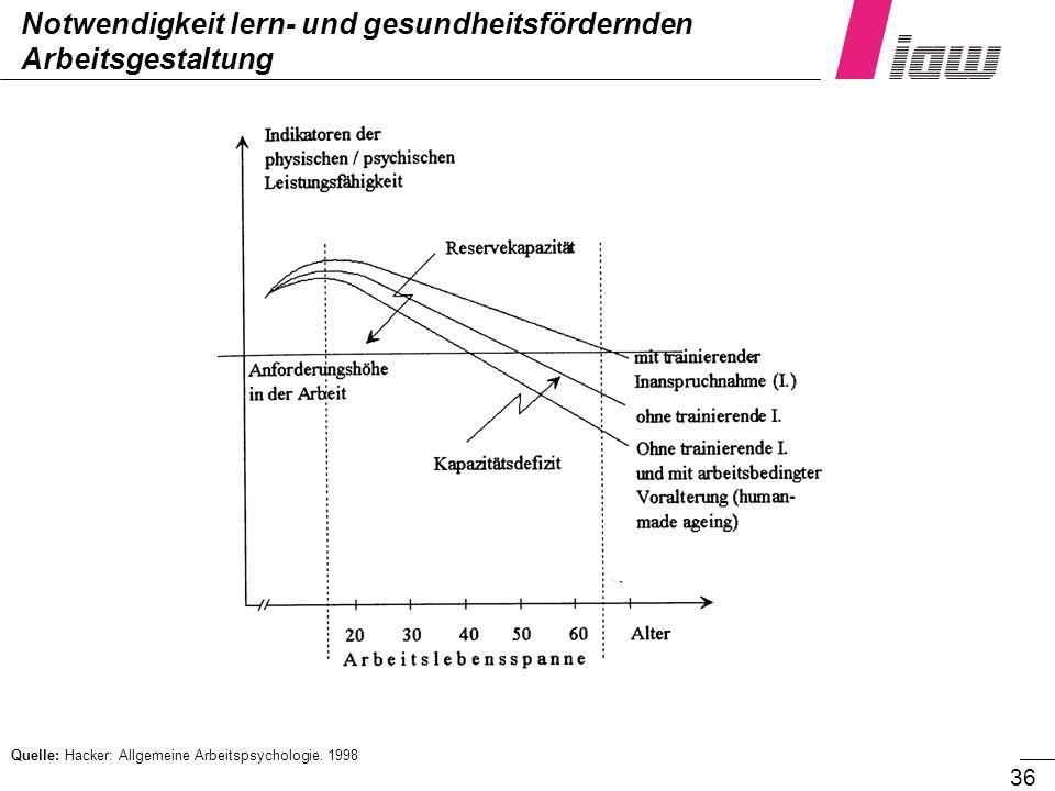 36 Notwendigkeit lern- und gesundheitsfördernden Arbeitsgestaltung Quelle: Hacker: Allgemeine Arbeitspsychologie. 1998